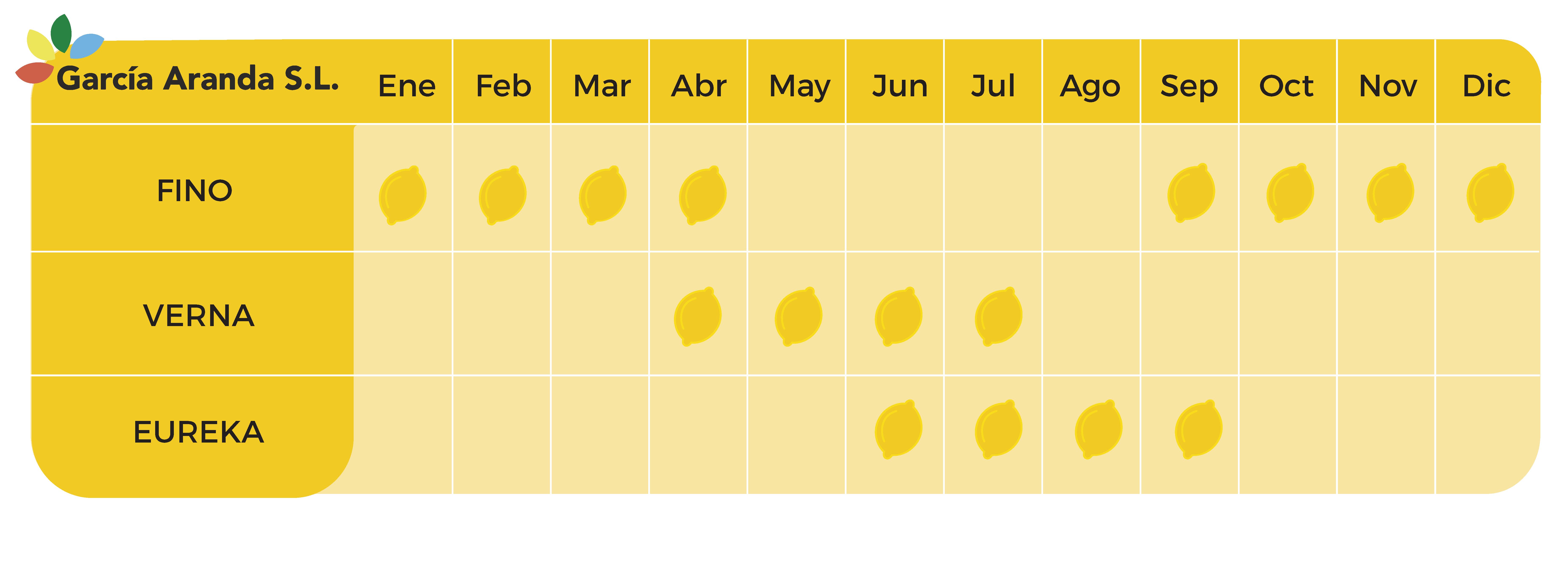 Garcia-Aranda-Grafica-limon-meses-01